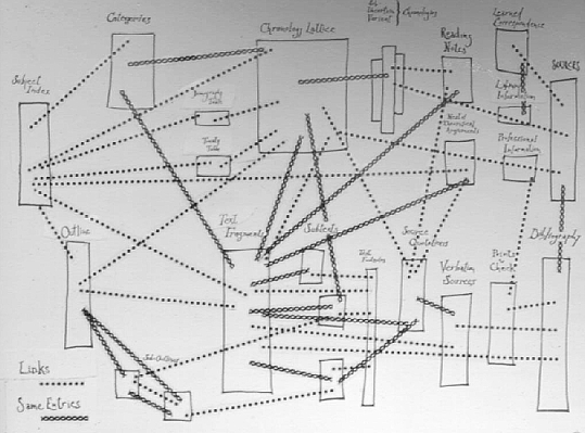 Il disegno iniziale del progetto Xanadu