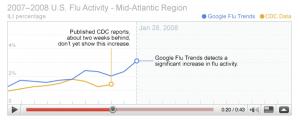 La correlazione fra le ricerche su Google legate all'influenza e i dati dell'agenzia governativa di controllo e prevenzione delle malattie